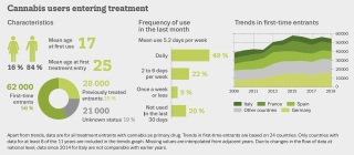 infographic showing characteristics of cannabis users entering treatment. 84% are male. Approximately half are daily users.Trends since 2009 so an apprroximately 20% increase.