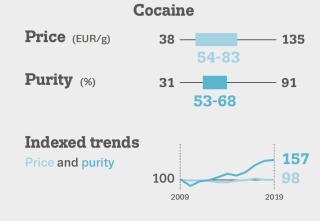 graphic shows price and purity information for cocaine in the EU, 2019. Average price per gram is between 54 and 83 Euros. Purity is on average about 60%. Since 2009, price has remained stable but purity has incresed by approximately 50%.