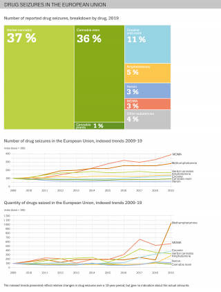 Brreakdown of seizures of drugs in 2019. Most seized drugs were herbal cannabis (37%), cannabis resin (36%) and cocaine (11%).Infographic also shows trends in seizures since 2009. Biggest increases: MDMA, methamphetamine, cocaine and herbal cannabis