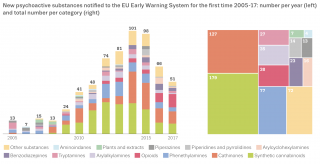 Chart showing new psychoactive substances notifed to the EU Early Warning System for the frst time 2005-17: number per year (left) and total number per category (right)