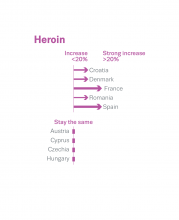 Expert opinion: changes in wholesale price per kg of heroin during the COVID-19 pandemic