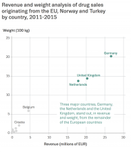 Chart showing revenue and weight analysis of drug sales originating from the EU, Norway and Turkey by country, 2011-2015