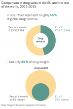 Chart showing comparison of drug sales in the EU and the rest of the world, 2011-2015
