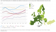 line graph and map showing trends in cannabis use in Europe among young people