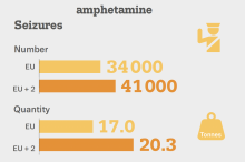 graphic showing seizures of amphetamine in the EU in 2019. 34000 seizures were made and 17 tonnes in weight. Including Turkey and Norway, the number of seizures was 41000 and the weight seized 20.3 tonnes