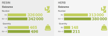 Graphic showing seizures of cannabis resin and herb in the EU in 2019. While numbers for quantities of seizures are similar (approximately 350000 in the EU), the quantity in weight of cannabis resin seized is two to three times greater than for herb.