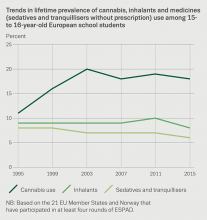 Chart showing trends in lifetime prevalence of cannabis, inhalants and medicines (sedatives and tranquillisers without prescription) use among 15‑ to 16-year-old European school students