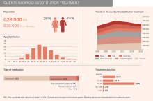Chart showing clients in opioid substitution treatment