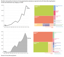 Chart showing number and quantity of seizures of new psychoactive substance reported to the EU Early Warning System: trends and distribution by category in 2016