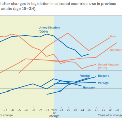 Figure: Cannabis use before and after changes in legislation in selected countries: use in previous 12 months among young adults (age 15–34)