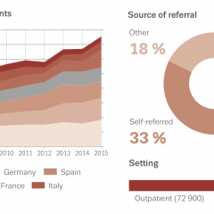 Cannabis users entering treatment in Europe: trends over time and source of referral in 2015
