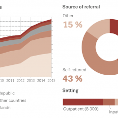 Users of amphetamines entering treatment in Europe: trends over time and source of referral in 2015