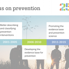 Infographic showing 25 years ofprevention monitoring milestones in Europe