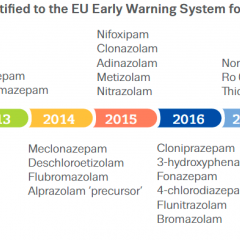 Timeline showing the year in which different new benzodiazepines were notified to the EU's Early Warning System. The first, Phenazepam, was notified in 2007. A A total of 30 have been notified by 2020, most between the years 2014 and 2018.