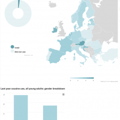 While last year cocaine use among young people is low, in many countries in Europe it is close to 3%.