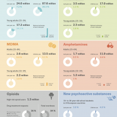 At a glance - infographic showing estimates of drug use in the European Union