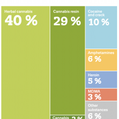 Infographic showing breakdown of drug seizures in Europe in 2020 — herbal cannabis: 40%; cannabis resin: 29%; cocaine: 10%; amphetamines: 6%; heroin: 5%; MDMA: 3%; other 8%