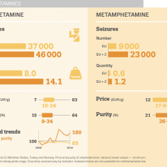 infographic showing characteristics, (purity, price) of seized amphetamine and methamphetamine in the EU, 2018