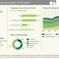 Chart showing amphetamines users entering treatment