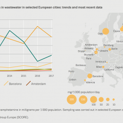 Chart showing methamphetamine residues in wastewater in selected European cities: trends and most recent data