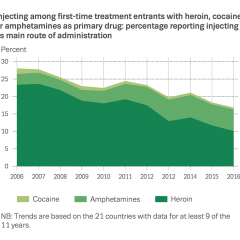 Chart showing injecting among first-time treatment entrants with heroin, cocaine or amphetamines as primary drug: percentage reporting injecting as main route of administration