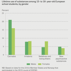 Chart showing lifetime use of substances among 15- to 16- year-old European school students, by gender