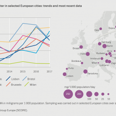Chart showing MDMA residues in wastewater in selected European cities: trends and most recent data
