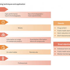 Chart showing examples of drug checking techniques and application