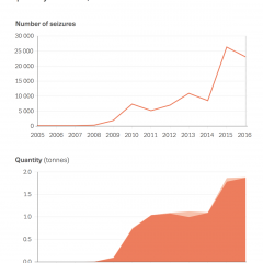 Chart showing seizures of synthetic cathinones reported to the EU Early Warning System: trends in number of seizures and quantity detected, 2005-16