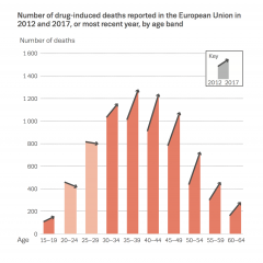 drug induced deaths reported
