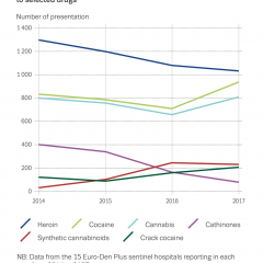 trends in numbers of presentations in hospitals