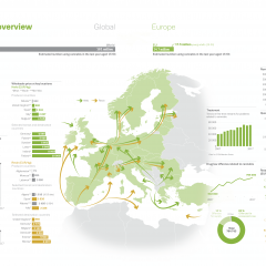 Infographic showing an overview of the cannabis market in Europe  (2017)