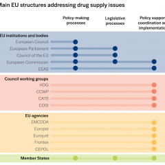 infographic showing the main EU structures addressing drug supply issues