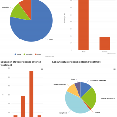 Some characteristics of clients entering treatment for opioids in Europe. Most are men, self-referred, in outpatient setttings and in stable accomodation. Herion is the primary drug and injection is not the primary route of administration.